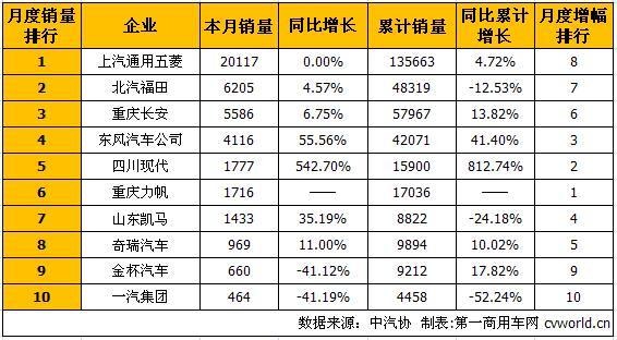 五菱继续居首 7月微型卡车销量排行前十高清图片